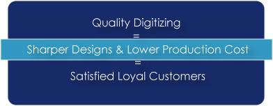 Quality Digitizing with Sharper Designs & Lower Production Cost